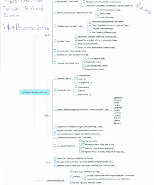 Mindmap Wholesale Checklist